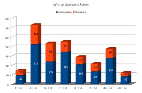 Auf Israel während der Operation Wolkensäule abgefeuerte Raketen